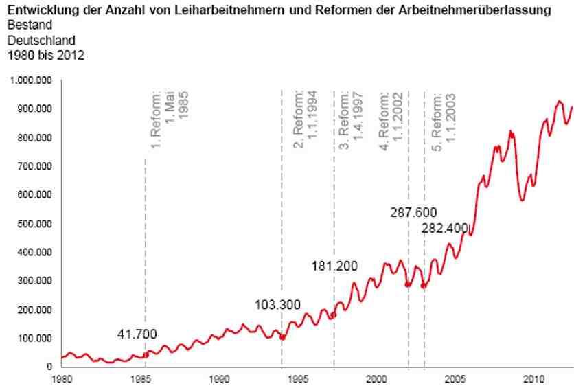 Entwicklung der Zahl von Leiharbeitnehmern